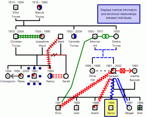 What is a genogram genopro for Basic genogram template