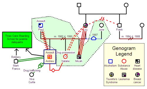 Forensic Genogram