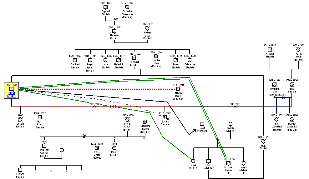 family genogram template - Acur.lunamedia.co